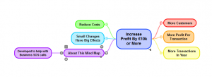 Mind Map for Business SOS call to find an £10,000 of extra profit